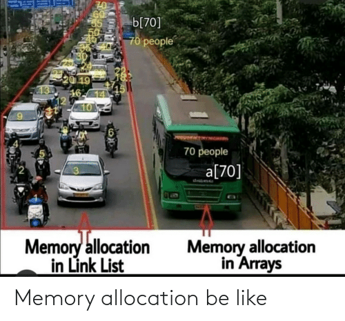 list: b[70]  70 people  20 19  16-14  12  10  UOUMENTORONGRID  70 people  a[70]  desbene  Memory allocation  in Link List  Memory allocation  in Arrays Memory allocation be like