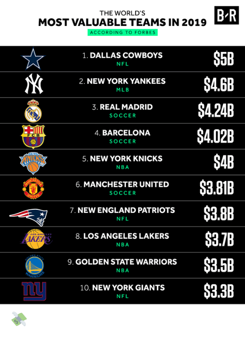 Dallas: B R  THE WORLD'S  MOST VALUABLE TEAMS IN 2019  ACCORDING TO FORBES  $5B  1. DALLAS COWBOYS  NFL  $4.6B  2. NEW YORK YANKEES  MLB  $4.24B  3. REAL MADRID  SOCCER  $4.02B  4. BARCELONA  FCB  SOCCER  $4B  5. NEW YORK KNICKS  NBA  $3.81B  6. MANCHESTER UNITED  SOCCER  UNIT  $3.8B  7. NEW ENGLAND PATRIOTS  NFL  $3.7B  8. LOS ANGELES LAKERS  AKERS  NBA  STATE  PEN  $3.5B  9. GOLDEN STATE WARRIORS  NBA  ARSHONS  $3.3B  10. NEW YORK GIANTS  NFL 💸