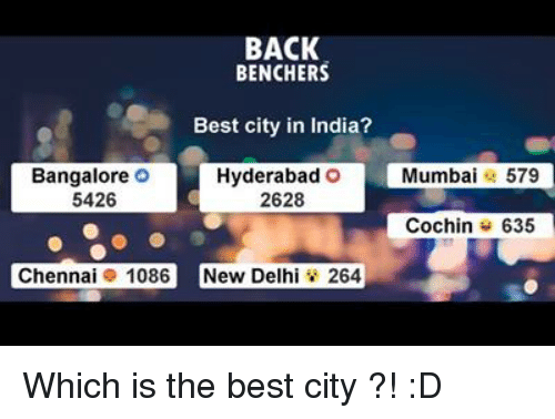 bangalore: BACK  BENCHERS  Best city in India?  Hyderabad O  Bangalore O  5426  2628  Chennai 1086 New Delhi 264  Mumbai  579  Cochin 635 Which is the best city ?! :D