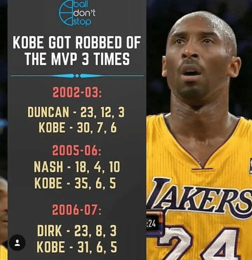 Memes, Kobe, and 🤖: ball  don't  stop  KOBE GOT ROBBED OF  THE MVP 3 TIMES  2002-03:  DUNCAN 23, 12, 3  KOBE 30, 7, 6  2005-06:  NASH 18, 4, 10  KOBE 35, 6, 5  2006-07  DIRK 23, 8, 3  KOBE 31, 6, 5  AKERS  :24