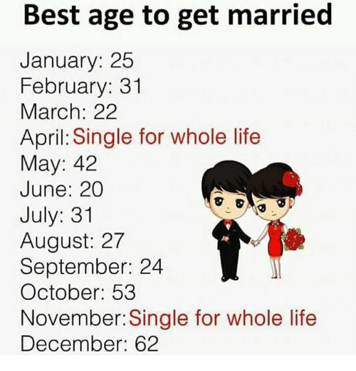 Life, Best, and April: Best age to get married  January: 25  February: 31  March: 2:2  April: Single for whole life  May: 42  June: 20  July: 31  August: 27  September: 24  October: 53  November: Single for whole life  December: 62