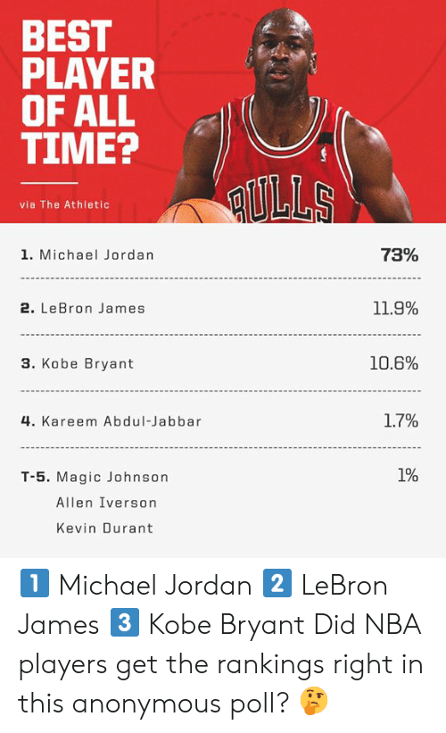 11 9: BEST  PLAYER  OF ALL  TIME?  [e  via The Athletic  1. Michael Jordan  73%  2. LeBron James  11.9%  3. Kobe Bryant  10.6%  4. Kareem Abdul-Jabbar  1.7%  T-5. Magic Johnson  Allen Iverson  Kevin Durant 1️⃣ Michael Jordan 2️⃣ LeBron James  3️⃣ Kobe Bryant   Did NBA players get the rankings right in this anonymous poll? 🤔
