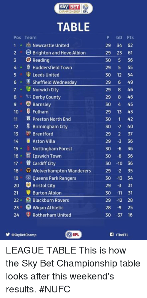 brightons: BET  CHAMP  EFL  TABLE  Pos Team  1 Newcastle United  2 Brighton and Hove Albion  3 Reading  4 D Huddersfield Town  5 Leeds United  Sheffield Wednesday  7 A Norwich City  8 Derby County  9 Barnsley  10 3 Fulham  11 Preston North End  12 E Birmingham City  13 Brentford  14 Aston Villa  15  Nottingham Forest  16 E Ipswich Town  17 ts Cardiff City  18 Wolverhampton Wanderers  19  Queens Park Rangers  20 Bristol City  21 Burton Albion  22 A Blackburn Rovers  23 Wigan Athletic  24  Rotherham United  y eskyBetChamp  EFL  P GD Pts  29 34 62  29 23 61  30  5 56  29  5 55  30 12 54  29  6 49  29  8 46  29  8 46  30  4 45  29 13 43  30  1 42  30  -7 40  29  2 37  29  -3 36  30  6 36  30  8 36  30  10 36  29  -2 35  30 13 34  29  -3 31  30  11 31  29  12 28  28  -9 25  30  37 16  ITheEFL. LEAGUE TABLE  This is how the Sky Bet Championship table looks after this weekend's results. #NUFC
