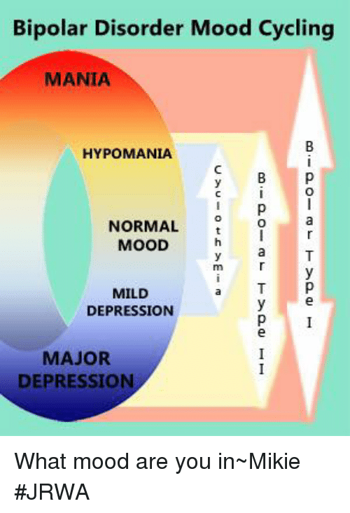 a better understanding of the causes manifestation and management of bipolar disorder A tool to aid in the proper diagnosis of mood disorders exists within the recently published clinical practice guidelines developed for the management of bipolar disorder by the department of.
