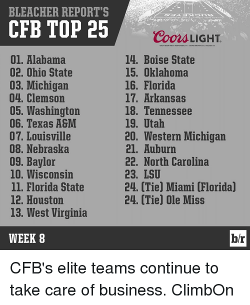 ole miss: BLEACHER REPORT'S  CFB TOP 25  01. Alabama  02. Ohio State  03. Michigan  04. Clemson  05, Washington  06. Texas A&M  07. Louisville  08. Nebraska  09, Baylor  10. Wisconsin  ll. Florida State  12. Houston  13. West Virginia  WEEK 8  Coon LIGHT.  GREAT BEER GREAT REspoNSDILITY cooRs aRtwING  GOLDEN, CO  14. Boise State  15. Oklahoma  16. Florida  17. Arkansas  18. Tennessee  19. Utah  20. Western Michigan  21. Auburn  22. North Carolina  23, LSU  24. Tie Miami Florida  24. (Tie) Ole Miss  br CFB's elite teams continue to take care of business. ClimbOn