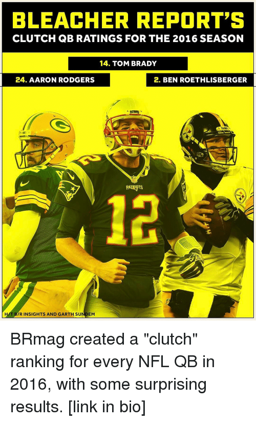 "Rodgering: BLEACHER REPORT'S  CLUTCH QB RATINGS FOR THE 2016 SEASON  14. TOM BRADY  24. AARON RODGERS  2. BEN ROETHLISBERGER  HAT IR INSIGHTS AND GARTH SU  EM BRmag created a ""clutch"" ranking for every NFL QB in 2016, with some surprising results. [link in bio]"