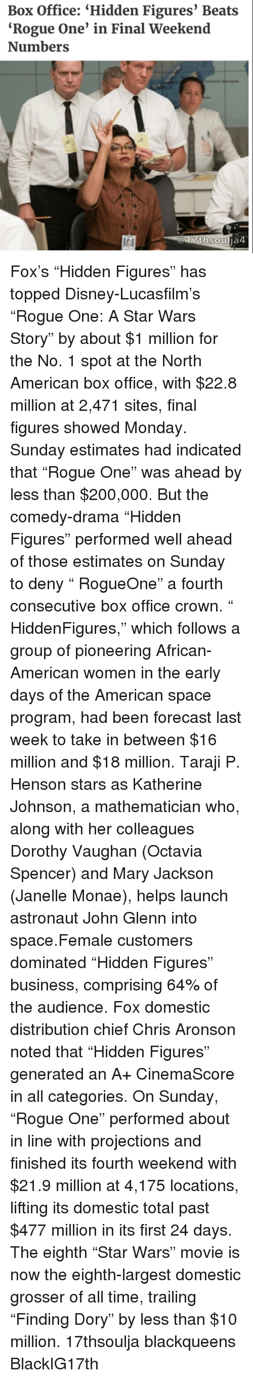"""Memes, Taraji P. Henson, and Janelle Monae: Box Office: """"Hidden Figures' Beats  """"Rogue One' in Final Weekend  Numbers  thsou  ja4 Fox's """"Hidden Figures"""" has topped Disney-Lucasfilm's """"Rogue One: A Star Wars Story"""" by about $1 million for the No. 1 spot at the North American box office, with $22.8 million at 2,471 sites, final figures showed Monday. Sunday estimates had indicated that """"Rogue One"""" was ahead by less than $200,000. But the comedy-drama """"Hidden Figures"""" performed well ahead of those estimates on Sunday to deny """" RogueOne"""" a fourth consecutive box office crown. """" HiddenFigures,"""" which follows a group of pioneering African-American women in the early days of the American space program, had been forecast last week to take in between $16 million and $18 million. Taraji P. Henson stars as Katherine Johnson, a mathematician who, along with her colleagues Dorothy Vaughan (Octavia Spencer) and Mary Jackson (Janelle Monae), helps launch astronaut John Glenn into space.Female customers dominated """"Hidden Figures"""" business, comprising 64% of the audience. Fox domestic distribution chief Chris Aronson noted that """"Hidden Figures"""" generated an A+ CinemaScore in all categories. On Sunday, """"Rogue One"""" performed about in line with projections and finished its fourth weekend with $21.9 million at 4,175 locations, lifting its domestic total past $477 million in its first 24 days. The eighth """"Star Wars"""" movie is now the eighth-largest domestic grosser of all time, trailing """"Finding Dory"""" by less than $10 million. 17thsoulja blackqueens BlackIG17th"""