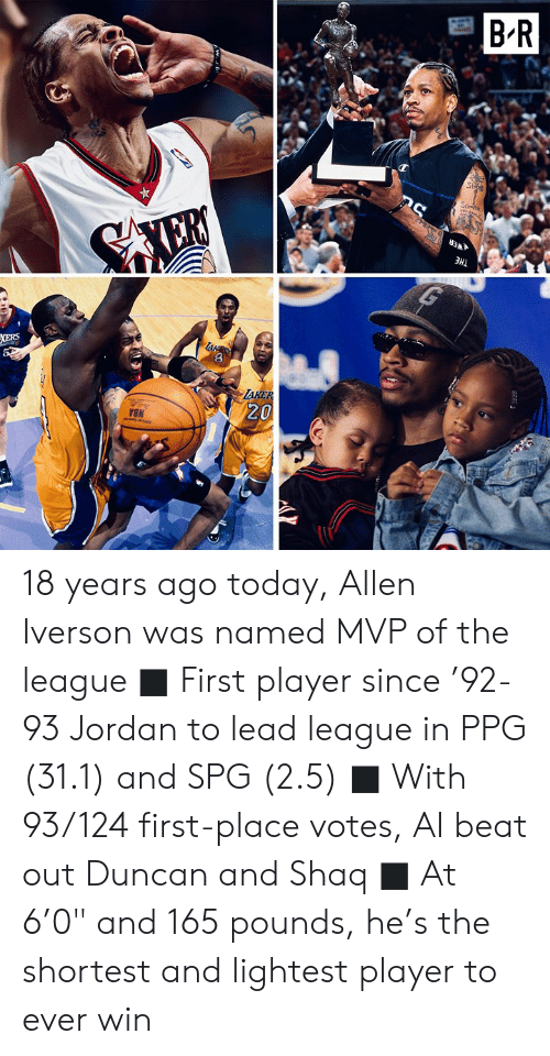 "Allen Iverson, Shaq, and Jordan: B'R  AKE  20 18 years ago today, Allen Iverson was named MVP of the league  ■ First player since '92-93 Jordan to lead league in PPG (31.1) and SPG (2.5) ■ With 93/124 first-place votes, AI beat out Duncan and Shaq ■ At 6'0"" and 165 pounds, he's the shortest and lightest player to ever win"