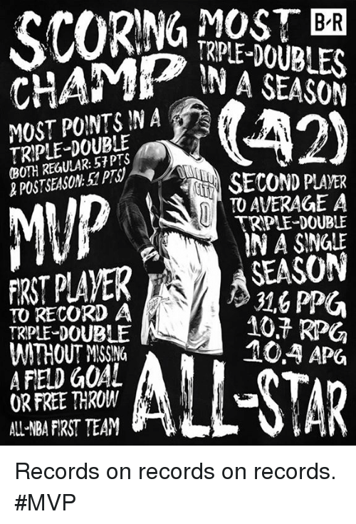 Mup: BR  RPLE-DOUBLES  IN A SEASON  MOST PONTSINA  TRIPLE-DOUBLE  (BOTH REGULAR: 57 PTS  & POSTSEASON 5PTS  POUBLENA  MUP  SECOND PLAVER  TO AVERAGE A  TRPLE-DOUBLE  IN A SINGLE  TO RECORD A  TRIPLE-DOUBLE  WITHOUT MSSING  A FIELD GOAL  OR FREE THROW  ALL NBA FIRST TEAM  SEASON  31,6 PPU  10.7 RP  10.4 APG Records on records on records. #MVP