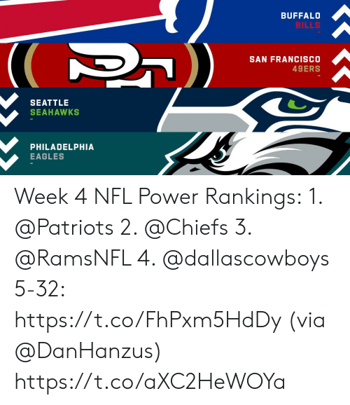 Seattle Seahawks: BUFFALO  BILLS  SAN FRANCISCO  49ERS  SEATTLE  SEAHAWKS  PHILADELPHIA  EAGLES Week 4 NFL Power Rankings: 1. @Patriots  2. @Chiefs  3. @RamsNFL  4. @dallascowboys  5-32: https://t.co/FhPxm5HdDy (via @DanHanzus) https://t.co/aXC2HeWOYa