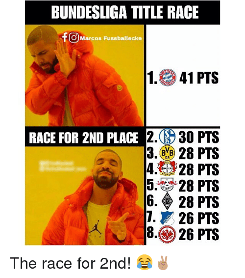 Memes, Race, and 🤖: BUNDESLIGA TITLE RACE  O] Marcos Fussballecke  1.41 PTS  2. 30  3.28 PTS  4.2 928 PTS  5. 28 PTS  6·◆ 28 PTS  126 PTS  8.26 PTS  RACE FOR 2ND PLACE  0  ク The race for 2nd! 😂✌🏽️