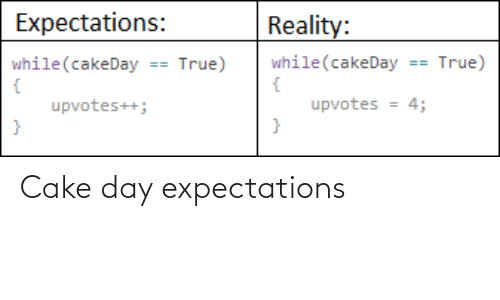 Cake: Cake day expectations