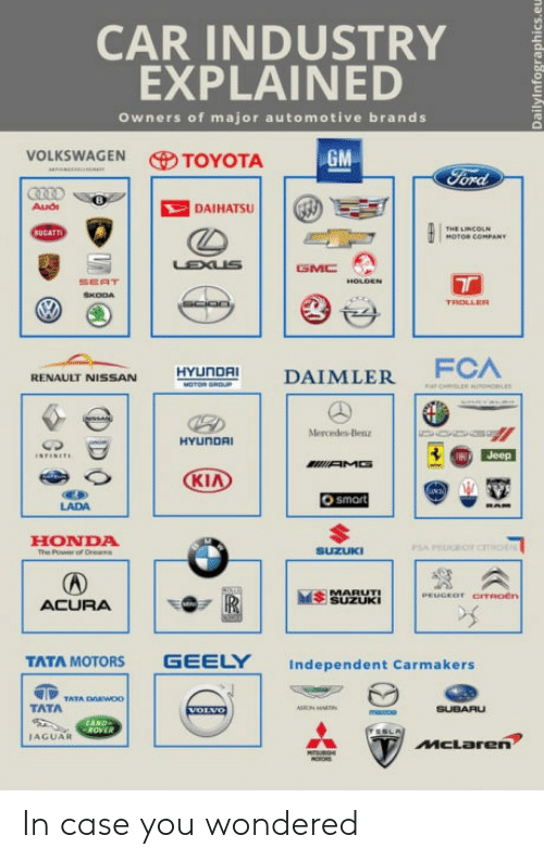 daimler: CAR INDUSTRY  EXPLAINED  Owners of major automotive brands  VOLKSWAGEN TOYOTA  DAIHATSU  SEAT  RENAULT NISSAN HYUnDAI DAIMLER  LADA  HONDA  e Poweror  SEUi  ACURA  TATA MOTORS GEELY Independent Carmakers  TATA  IAGUAR In case you wondered