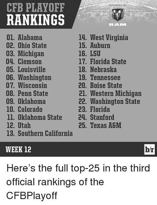 Penn State: CFB PLAYOFF  POWERED BY  RANKINGS  RRALVI  01. Alabama  14, West Virginia  15. Auburn  02. Ohio State  16. LSU  03. Michigan  04. Clemson  17. Florida State  05. Louisville  18. Nebraska  06. Washington  19. Tennessee  07. Wisconsin  20. Boise State  08. Penn State  21. Western Michigan  22. Washington State  09, Oklahoma  10. Colorado  23. Florida  ll. Oklahoma State  24. Stanford  12, Utah  25. Texas A&M  13. Southern California  WEEK 12  b/r Here's the full top-25 in the third official rankings of the CFBPlayoff