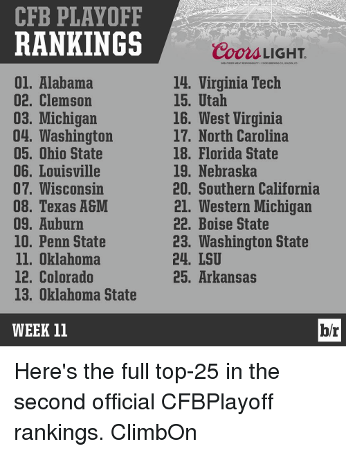 Virginia Tech: CFB PLAYOFF  RANKINGS  01. Alabama  02. Clemson  03. Michigan  04. Washington  05. Ohio State  06. Louisville  07. Wisconsin  08. Texas A&M  09. Auburn  10. Penn State  ll. Oklahoma  12. Colorado  13. Oklahoma State  WEEK 11  Coors LIGHT  GREAT BEER GREAT RESPONS DILITYe COORs llREWING CO GOUDEN, CO  14. Virginia Tech  15. Utah  16. West Virginia  17. North Carolina  18. Florida State  19. Nebraska  20. Southern California  21. Western Michigan  22. Boise State  23. Washington State  24. LSU  25. Arkansas  br Here's the full top-25 in the second official CFBPlayoff rankings. ClimbOn