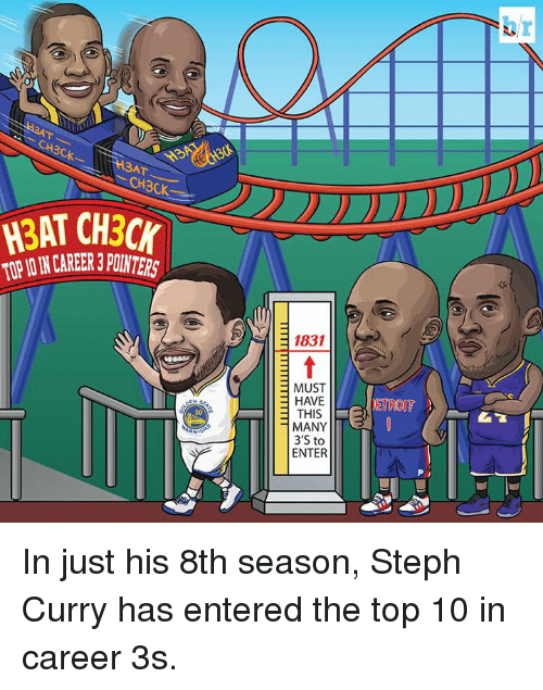 opi: CH3CK  Ck  3AT  CH3CK  H3AT CH3CK  OPI N CAREER 3 POINTERS  1831  MUST  HAVE  ETROIT  30  MANY  3'S to  ENTER In just his 8th season, Steph Curry has entered the top 10 in career 3s.