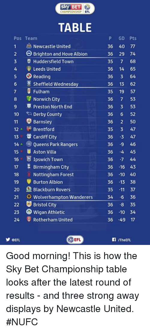 brightons: CHAMPIONSHIP  EFL  TABLE  P GD Pts  Pos Team  1 Newcastle United  36 40 77  2 Brighton and Hove Albion  36 29 74  3 Huddersfield Town  35  7 68  4 Leeds United  36 14 65  5 Reading  36  3 64  Wednesday  36 13 62  Sheffield  7 3 Fulham  35  19  57  8 Norwich City  36  7 53  9 5 Preston North End  36  3 53  36  6 52  10  Derby County  11 Barnsley  36  2 50  35  3 47  Brentford  12  13 Cardiff city  36  3 47  14 Queens Park Rangers  36  9 46  15 UAston Villa  36  -4 45  16  E Ipswich Town  36  -7 44  17 Birmingham City  36  16 43  18 Nottingham Forest  36 10 40  19 Burton Albion  36  13 38  20 Blackburn Rovers  11 37  35  21  Wolverhampton Wanderers  34 6 36  22 Bristol City  36  -8 35  23 Wigan Athletic  36  -10 34  24 Rotherham United  36 49 17  EFL  CEFL  ITheEFL. Good morning!   This is how the Sky Bet Championship table looks after the latest round of results - and three strong away displays by Newcastle United. #NUFC