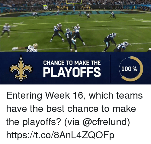 The 100: CHANCE TO MAKE THE  100 %  PLAYOFFS 100 Entering Week 16, which teams have the best chance to make the playoffs?  (via @cfrelund) https://t.co/8AnL4ZQOFp