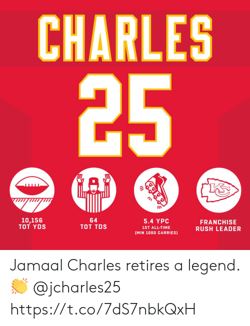 tot: CHARLES  5.4 YPC  1ST ALL-TIME  (MIN 1000 CARRIES)  64  TOT TDS  10,156  TOT YDS  FRANCHISE  RUSH LEADER Jamaal Charles retires a legend. 👏 @jcharles25 https://t.co/7dS7nbkQxH