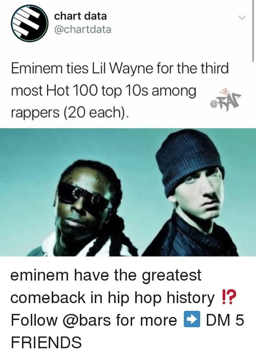 Anaconda, Eminem, and Friends: chart data  @chartdata  Eminem ties Lil Wayne for the third  most Hot 100 top 10s among  rappers (20 each) eminem have the greatest comeback in hip hop history ⁉️ Follow @bars for more ➡️ DM 5 FRIENDS