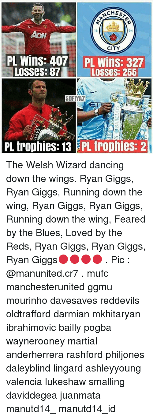 Giggs: CHES  18  94  AON  CITY  PL wins: 407 IPL Wins: 327  LOSSes: 87  LOSSes: 255  SOFIYA7  PL trophies: 13 PL trophies: 2 The Welsh Wizard dancing down the wings. Ryan Giggs, Ryan Giggs, Running down the wing, Ryan Giggs, Ryan Giggs, Running down the wing, Feared by the Blues, Loved by the Reds, Ryan Giggs, Ryan Giggs, Ryan Giggs🔴🔴🔴🔴 . Pic : @manunited.cr7 . mufc manchesterunited ggmu mourinho davesaves reddevils oldtrafford darmian mkhitaryan ibrahimovic bailly pogba waynerooney martial anderherrera rashford philjones daleyblind lingard ashleyyoung valencia lukeshaw smalling daviddegea juanmata manutd14_ manutd14_id