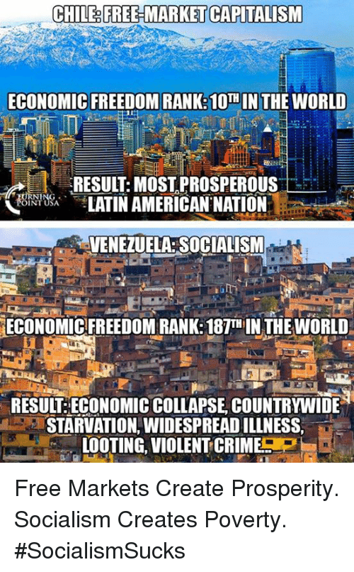 looting: CHILE&FREE MARKET CAPITALISM  ECONOMIC FREEDOM RANK: 10  N THE WORLD  RESULT:MOST,PROSPEROUS  LATIN AMERICAN NATION  OINT USA  VENEZUELA: SOCIALISM  ECONOMIC FREEDOM RANK:187TH IN THE WORLD  RESUIT ECONOMIC COLLAPSE, COUNTRYWIDE  STARVATION, WIDESPREAD ILLNESS,  LOOTING, VIOLENT-CRIME P  IL Free Markets Create Prosperity. Socialism Creates Poverty. #SocialismSucks