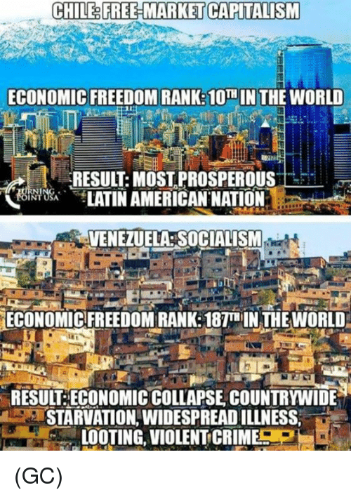 looting: CHILE& FREE-MARKET CAPITALISM  ECONOMIC FREEDOM RANK:10TH IN THE WORLD  RESULT: MOST PROSPEROUS  饶,bei TATINAMERICAN.NATION.  전 ㄧ  VENEZUELA SOCIALISM  ECONOMIC FREEDOM RANK: 187T IN THE WORLD  RESUIT:ECONOMIC COLLAPSE COUNTRYWIDE  STARVATION,WIDESPREAD ILLNESS,  LOOTING, VIOLENT CRIME (GC)
