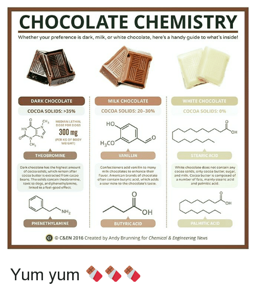 dark chocolate: CHOCOLATE CHEMISTRY  Whether your preference is dark, milk, or white chocolate, here's a handy guide to what's inside!  DARK CHOCOLATE  MILK CHOCOLATE  WHITE CHOCOLATE  COCOA SOLIDS: 20-30%  COCOA SOLIDS: 35%  COCOA SOLIDS: 0%  CH  MEDIAN LETHAL  HO  DOSE FOR DOGS  HN  300 mg  OH  PER KG OF BODY  H CO  WEIGHT  CH  THEO BROMINE  STEARICACID  VANILLIN  Dark chocolate hasthe highest amount  Confectioners add vani  n to many  White chocolate does not contain any  milk chocolates to enhance their  of cocoa solids, which remain after  Cocoa solids, only cocoa butter, sugar  cocoa butter is extracted from cacao  flavor. American brands of chocolate  and milk. Cocoa butter is composed of  often contain butyric acid, which adds  a number of fats, mainly stearic acid  beans. The Solidscontain theobromine,  a sour note to the chocolate's taste  and palmitic acid.  toxic to dogs, and phenethylamine,  linked to a feel good effect.  OH  OH  NH  PALMITIC ACID  PHENETHYLAMINE  BUTYRIC ACID  Ci o C&EN 2016 created by Andy Brunning for Chemical & Engineering News Yum yum 🍫🍫🍫
