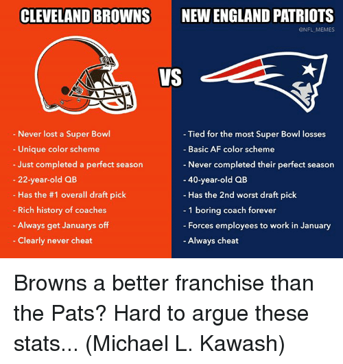 New England Patriots: CLEVELAND BROWNS  NEW ENGLAND PATRIOTS  @NFL MEMES  VS  Never lost a Super Bowl  Unique color scheme  Just completed a perfect season  - Tied for the most Super Bowl losses  Basic AF color scheme  Never completed their perfect season  40-year-old QB  Has the 2nd worst draft pick  1 boring coach forever  Forces employees to work in January  Always cheat  - 22-year-old QB  Has the #1 overall draft pick  Rich history of coaches  Always get Januarys off  Clearly never cheat Browns a better franchise than the Pats? Hard to argue these stats... (Michael L. Kawash)