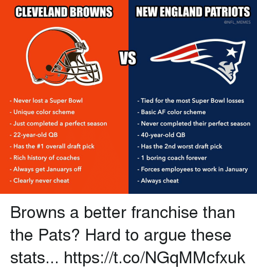New England Patriots: CLEVELAND BROWNS  NEW ENGLAND PATRIOTS  @NFL_MEMES  VS  Never lost a Super Bowl  Unique color scheme  Just completed a perfect season  22-year-old QB  Has the #1 overall draft pick  Rich history of coaches  Always get Januarys off  Clearly never cheat  Tied for the most Super Bowl losses  Basic AF color scheme  Never completed their perfect season  40-year-old QB  Has the 2nd worst draft pick  1 boring coach forever  - Forces employees to work in January  Always cheat Browns a better franchise than the Pats? Hard to argue these stats... https://t.co/NGqMMcfxuk
