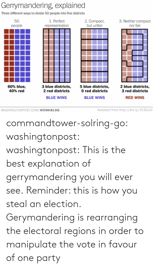 the best: commandtower-solring-go:  washingtonpost:  washingtonpost:  This is the best explanation of gerrymandering you will ever see.  Reminder: this is how you steal an election.  Gerymandering is rearranging the electoral regions in order to manipulate the vote in favour of one party