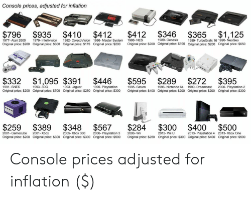 playstation 2: Console prices, adjusted for inflation  $796 $935 $410 $412 $412 $346 $365 $1,125  1989- Genesis  1977- Atari 2600  Original price: $200  1979- Intellivision  Original price: $300  1982- ColecoVision  Original price: $175  1986- Master System  Original price: $200  1986-NES  Original price: $200  1989- TurboGrafx 16 1990- NeoGeo  Original price: $200  Original price: $190  Original price: $650  $332 $1,095 $391 $446 $595 $289 $272 $395  1991- SNES  Original price: $200 Original price: $700 Original price: $250 Original price: $300  1993- 3DO  1993- Jaguar  1995- Playstation  1995- Saturn  Original price: $400 Original price: $200 Original price: $200  1996- Nintendo 64  1999- Dreamcast  2000- Playstation 2  Original price: $300  $259 $389 $348 $567 $284 $300 $400 $500  2001-Gamecube  Original price: $200  2001- Xbox  Original price: $300  2005- Xbox 360  Original price: $300  2006- Playstation 3  Original price: $500  2006- Wii  Original price: $250  2012- Wii U  Original price: $300 Original price: $400  2013- Playstation 4  2013-Xbox One  Original price: $500 Console prices adjusted for inflation ($)