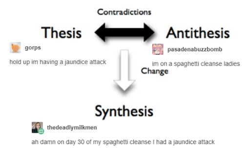 synthesis: Contradictions  ThesisAntithesis  gorps  pasadenabuzzbomb  hold up im having a jaundice attack  im on a spaghetti cleanse ladies  Change  Synthesis  thedeadlymilkmen  ah damn on day 30 of my spaghetti cleanse I had a jaundice attack
