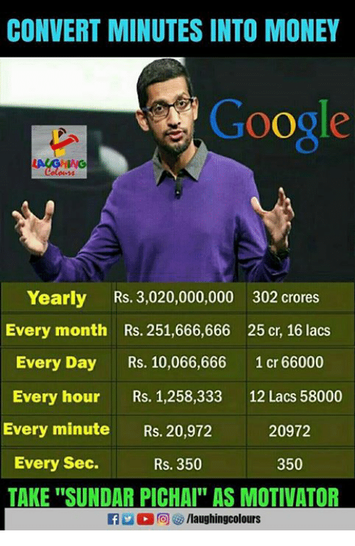 "Convertable: CONVERT MINUTES INTO MONEY  Google  Yearly Rs. 3,020,000,000 302 crores  Every month Rs. 251,666,666 25 cr, 16 lacs  Every Day s. 10,066,666 1 cr 66000  Every hour Rs. 1,258,333 12 Lacs 58000  Every minute Rs. 20,972  20972  Every Sec.  Rs. 350  350  TAKE ""SUNDAR PICHAI AS MOTIVATOR  f/laughingcolours"