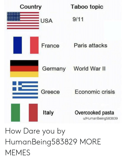 Greece: Country  Taboo topic  9/11  USA  Paris attacks  France  World War I  Germany  Greece  Economic crisis  Overcooked pasta  Italy  u/HumanBeing583839 How Dare you by HumanBeing583829 MORE MEMES