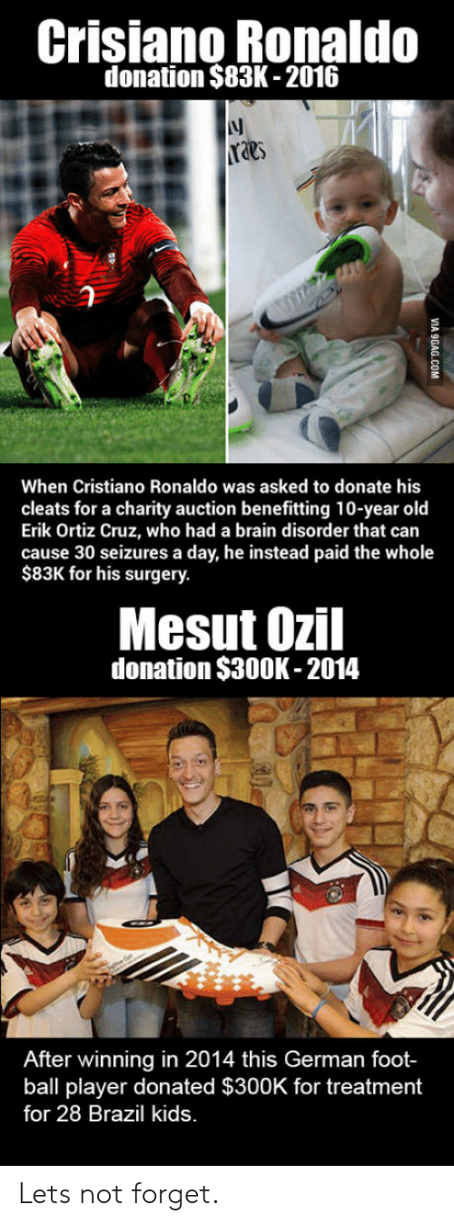 foot ball: Crisiano Ronaldo  donation $83K -2016  lj  raes  When Cristiano Ronaldo was asked to donate his  cleats for a charity auction benefitting 10-year old  Erik Ortiz Cruz, who had a brain disorder that can  cause 30 seizures a day, he instead paid the whole  $83K for his surgery.  Mesut Ozil  donation $300K-2014  After winning in 2014 this German foot-  ball player donated $300K for treatment  for 28 Brazil kids Lets not forget.