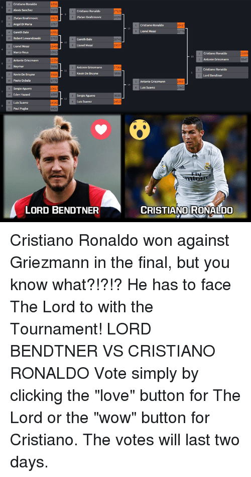 """Click, Cristiano Ronaldo, and Finals: Cristiano Ronaldo  6356  Alexis Sanchez  Cristiano Ronaldo  Zlatan Ibrahimovic  Zlatan Ibrahimovic  Angel Di Maria  3757  Gareth Bale  Robert Lewandowski  Gareth Bale  Lionel Messi  Lionel Messi  Marco Reus  Antonie Griezmann  9656  Neymar  Antonie Griezman  Kevin De Bruyne  Kevin De Bruyne  9316  Paolo Dybala  Sergio Aguero  Eden Hazard  Sergio Aguero  Luis Suarez  Luis Suarez  Paul Pogba  6924  LORD BENDTNER  5559  Cristiano Ronaldo  Lionel Messi  Cristiano Ronaldo  Antonie Griezmann  Cristiano Ronaldo  Lord Bendtner  Antonie Griezmann  Luis Suarez  CRISTIANO RONALDO Cristiano Ronaldo won against Griezmann in the final, but you know what?!?!? He has to face The Lord to with the Tournament!  LORD BENDTNER VS CRISTIANO RONALDO  Vote simply by clicking the """"love"""" button for The Lord or the """"wow"""" button for Cristiano.  The votes will last two days."""