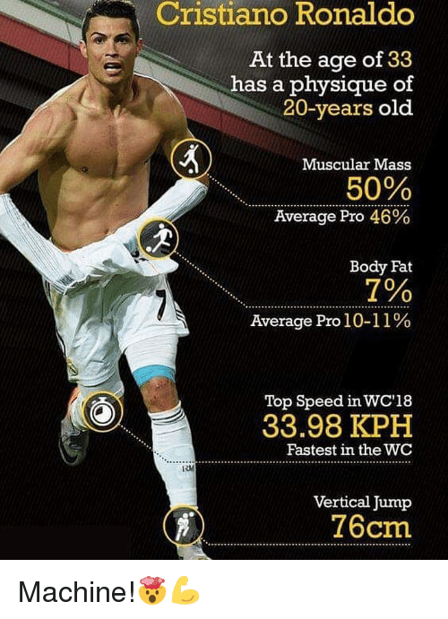 Cristiano Ronaldo: Cristiano  Ronaldo  At the age of 33  has a physique of  20-years old  Muscular Mass  50%  Average Pro 46%  Body Fat  7%  Average Pro 1 0-11 %  Top Speed in WC'18  33.98 KPH  Fastest in the WC  Vertical Jump  76cm Machine!🤯💪