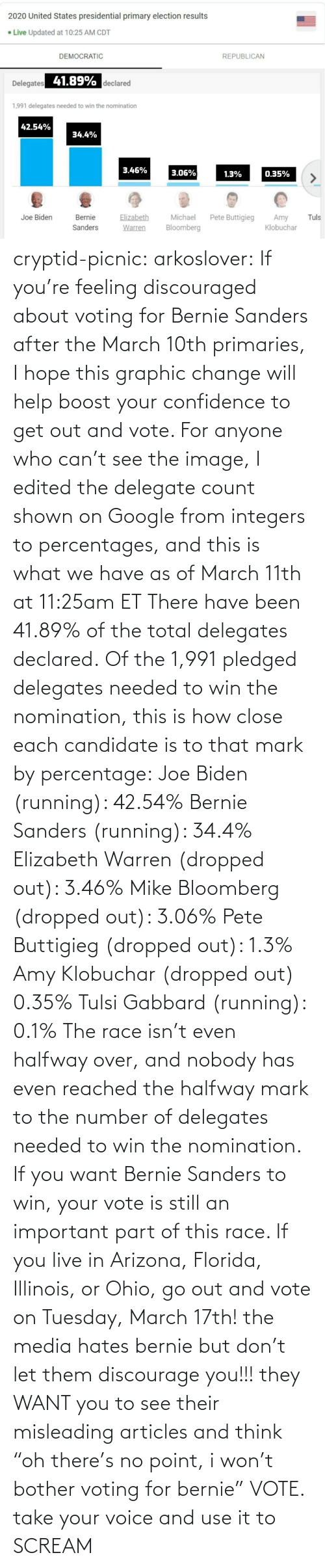 "Voice: cryptid-picnic: arkoslover:   If you're feeling discouraged about voting for Bernie Sanders after the March 10th primaries, I hope this graphic change will help boost your confidence to get out and vote. For anyone who can't see the image, I edited the delegate count shown on Google from integers to percentages, and this is what we have as of March 11th at 11:25am ET There have been 41.89% of the total delegates declared. Of the 1,991 pledged delegates needed to win the nomination, this is how close each candidate is to that mark by percentage: Joe Biden (running): 42.54% Bernie Sanders (running): 34.4% Elizabeth Warren (dropped out): 3.46% Mike Bloomberg (dropped out): 3.06% Pete Buttigieg (dropped out): 1.3% Amy Klobuchar (dropped out) 0.35% Tulsi Gabbard (running): 0.1% The race isn't even halfway over, and nobody has even reached the halfway mark to the number of delegates needed to win the nomination. If you want Bernie Sanders to win, your vote is still an important part of this race. If you live in Arizona, Florida, Illinois, or Ohio, go out and vote on Tuesday, March 17th!    the media hates bernie but don't let them discourage you!!! they WANT you to see their misleading articles and think ""oh there's no point, i won't bother voting for bernie"" VOTE. take your voice and use it to SCREAM"