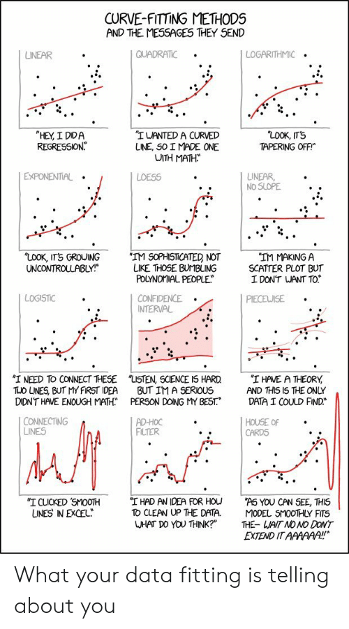 "what do you think: CURVE-FITTING METHODS  AND THE MESSAGES THEY SEND  QUADRATIC  LOGARITHMIC  LINEAR  ""LOOK, IT'S  TAPERING OFF  ""HEY, I DIDA  REGRESSION  ""IWANTED A CURVED  LINE, SO I MADE ONE  WITH MATH  EXPONENTIAL  LINEAR  NO SLOPE  LOESS  ""LOOK, ITS GROUING  UNCONTROLLABLY!  'IM SOPHISTICATED NOT  LIKE THOSE BUMBLING  POLYNOMIAL PEOPLE  ""IM MAKING A  SCATTER PLOT BUT  I DON'T WANT TO  LOGISTIC  CONFIDENCE  INTERVAL  PIECEWISE  ""I NEED TO CONNECT THESE  TUO LNES, BUT MY FIRST IDEA  DIDN'T HAVE ENOUGH MATH  ""LISTEN, SCIENCE IS HARD  BUT IM A SERIOUS  PERSON DOING MY BEST.  ""I HAVE A THEORY  AND THIS I5 THE ONLY  DATA I COULD FIND  CONNECTING  LINES  AD-HOC  FILTER  HOUSE OF  CARDS  ""I HAD AN IDEA FOR HOU  TO CLEAN UP THE DATA.  WHAT DO YOU THINK?""  ""I CLICKED SMOOTH  UNES IN EXCEL  ""AS YOU CAN SEE, THIS  MODEL SMOOTHLY FITS  THE- WAIT NO NO DONT  EXTEND IT AAAAAA!! What your data fitting is telling about you"