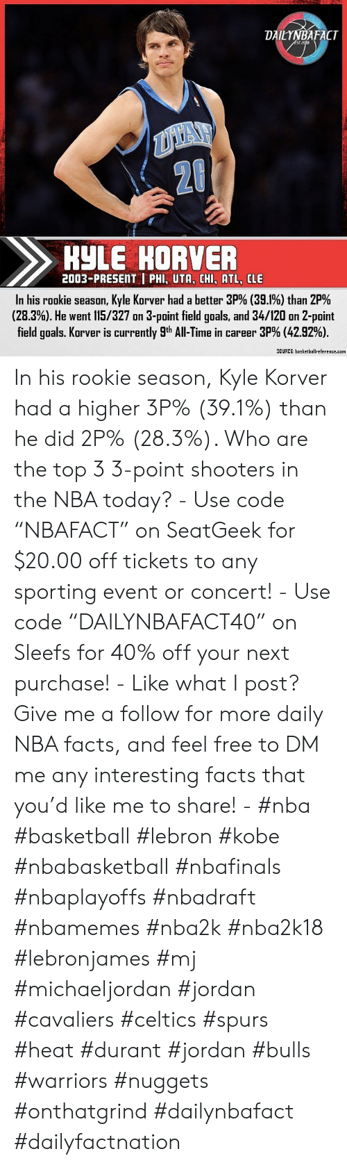 """Basketball, Facts, and Goals: DAILYNBAFACT  ST  2t  HYLE HORVER  2003-PRESENT  PHI, UTA, CHI, ATL, CLE  In his rookie season, Kyle Korver had a better 39% (39.1%) than 29%  (28.3%). He went l15/327 on 3-point field goals, and 34/120 on 2-point  field goals. Korver is currently 9th All-Time in career 39% (42.92%).  SOURCE: basketballreference.com In his rookie season, Kyle Korver had a higher 3P% (39.1%) than he did 2P% (28.3%). Who are the top 3 3-point shooters in the NBA today? - Use code """"NBAFACT"""" on SeatGeek for $20.00 off tickets to any sporting event or concert! - Use code """"DAILYNBAFACT40"""" on Sleefs for 40% off your next purchase! - Like what I post? Give me a follow for more daily NBA facts, and feel free to DM me any interesting facts that you'd like me to share! - #nba #basketball #lebron #kobe #nbabasketball #nbafinals #nbaplayoffs #nbadraft #nbamemes #nba2k #nba2k18 #lebronjames #mj #michaeljordan #jordan #cavaliers #celtics #spurs #heat #durant #jordan #bulls #warriors #nuggets #onthatgrind #dailynbafact #dailyfactnation"""
