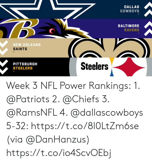 Dallas Cowboys: DALLAS  COWBOYS  BALTIMORE  RAVENS  NEW ORLEANS  SAINTS  Steelers  PITTSBURGH  STEELERS Week 3 NFL Power Rankings: 1. @Patriots  2. @Chiefs  3. @RamsNFL   4. @dallascowboys 5-32: https://t.co/8l0LtZm6se (via @DanHanzus) https://t.co/io4ScvOEbj