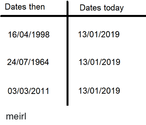 Today, MeIRL, and Dates: Dates then  Dates today  16/04/1998  13/01/2019  24/07/1964  13/01/2019  03/03/2011  13/01/2019 meirl