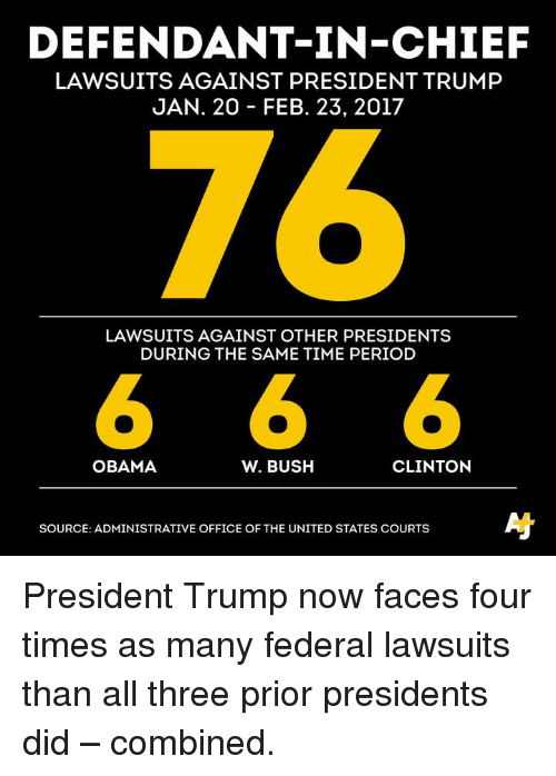 federalism: DEFENDANT IN-CHIEF  LAWSUITS AGAINST PRESIDENT TRUMP  JAN. 20 FEB. 23, 2017  LAWSUITS AGAINST OTHER PRESIDENTS  DURING THE SAME TIME PERIOD  6 6 6  CLINTON  OBAMA  W. BUSH  SOURCE: ADMINISTRATIVE OFFICE OF THE UNITED STATES COURTS President Trump now faces four times as many federal lawsuits than all three prior presidents did – combined.