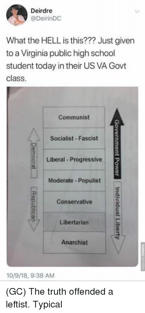 Anarchist: Deirdre  @DeirinDC  What the HELL is this??? Just given  to a Virginia public high school  student today in their US VA Govt  class  Communist  Socialist Fascist  Liberal Progressive  Moderate -Populist  Conservative  Libertarian  Anarchist  10/9/18, 9:38 AM (GC) The truth offended a leftist. Typical