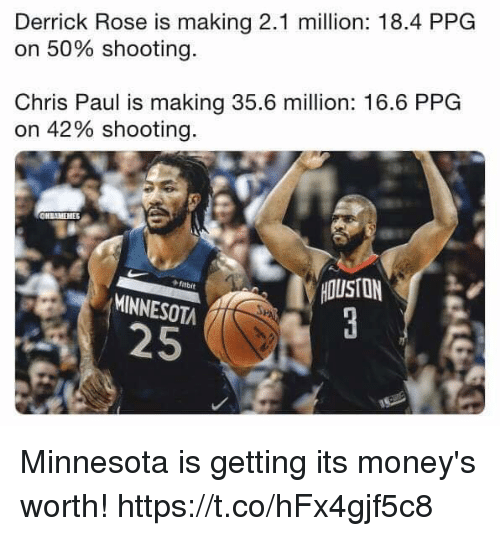 Chris Paul, Derrick Rose, and Memes: Derrick Rose is making 2.1 million: 18.4 PPG  on 50% shooting.  Chris Paul is making 35.6 million: 16.6 PPG  on 42% shooting.  HOUSTON  ftbit  MINNESOTA  25 Minnesota is getting its money's worth! https://t.co/hFx4gjf5c8