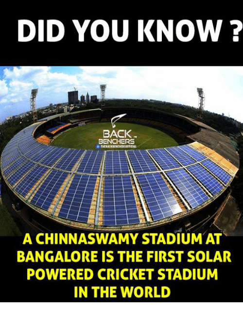 bangalore: DID YOU KNOW?  BACK  BENCHERS  A CHINNASWAMY STADIUM AT  BANGALORE IS THE FIRST SOLAR  POWERED CRICKET STADIUM  IN THE WORLD