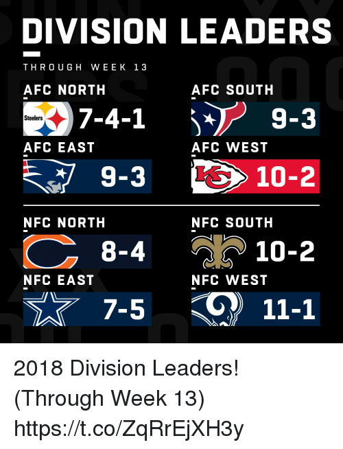 Memes, Steelers, and 10 2: DIVISION LEADERS  THRO UGH WEEK 13  AFC NORTH  AFC SOUTH  7-4-1 j* 9-3  Steelers  AFC EAST  AFC WEST  10-2  NFC NORTH  NFC SOUTH  8-4  10-2  NFC EAST  NFC WEST  11-1 2018 Division Leaders! (Through Week 13) https://t.co/ZqRrEjXH3y