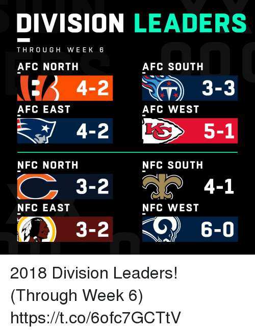 Afc South: DIVISION LEADERS  THRO UGH WEEK 6  AFC NORTH  AFC SOUTH  : 4-2 ) 3-3  AFC EAST  AFC WEST  5-1  NFC NORTH  NFC SOUTH  3-2  4-1  NFC EAST  NFC WEST  3-2  6-0 2018 Division Leaders! (Through Week 6) https://t.co/6ofc7GCTtV