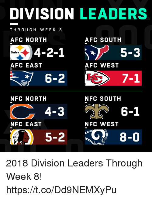 Memes, Steelers, and Afc East: DIVISION LEADERS  THRO UGH WEEK 8  AFC NORTH  AFC SOUTH  94-2-1  6-2  4-3  5-2  5-3  Steelers  AFC EAST  AFC WEST  7-1  NFC NORTH  NFC SOUTH  วั 6-1  NFC EAST  NFC WEST  8-0 2018 Division Leaders Through Week 8! https://t.co/Dd9NEMXyPu
